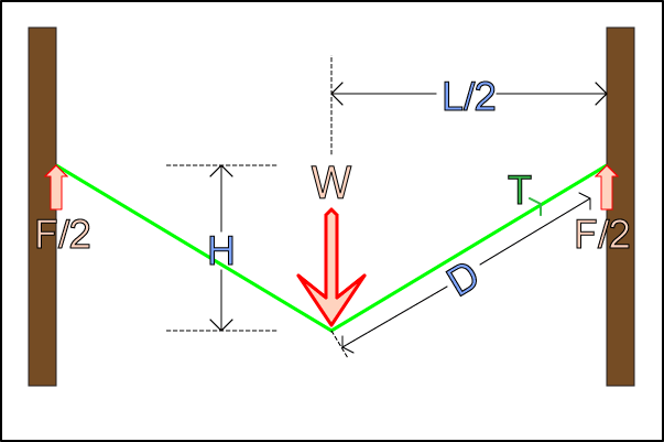 linetension_overview super slacker resources Simple Free Body Diagram at beritabola.co